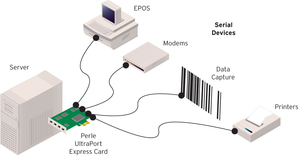 Diagram UltraPort Express Serial Card